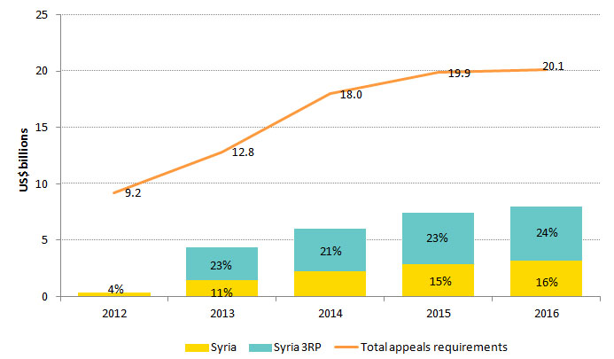 UN-coordinated appeals 2016 Figure 2