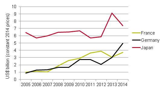 Figure 3 Main bilateral providers of ODA loans
