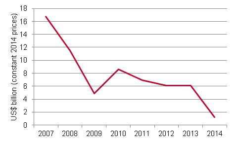 Figure 4 Debt grant relief