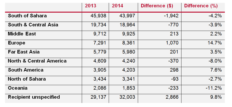 Understanding aid spending in 2014_regional distribution