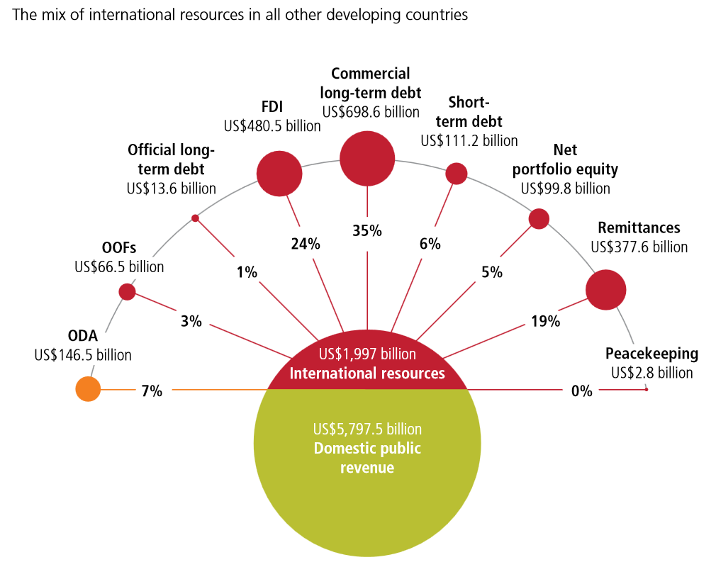 Aid as a proportion of all international resources is bigger for fragile states than other developing countries_Figure part b