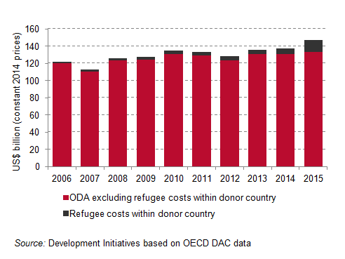 Global ODA spending to show proportion of refugee costs_upload
