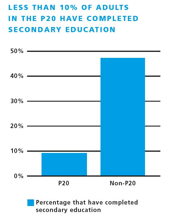 Less than 10percent of adults in p20 completed secondary ed
