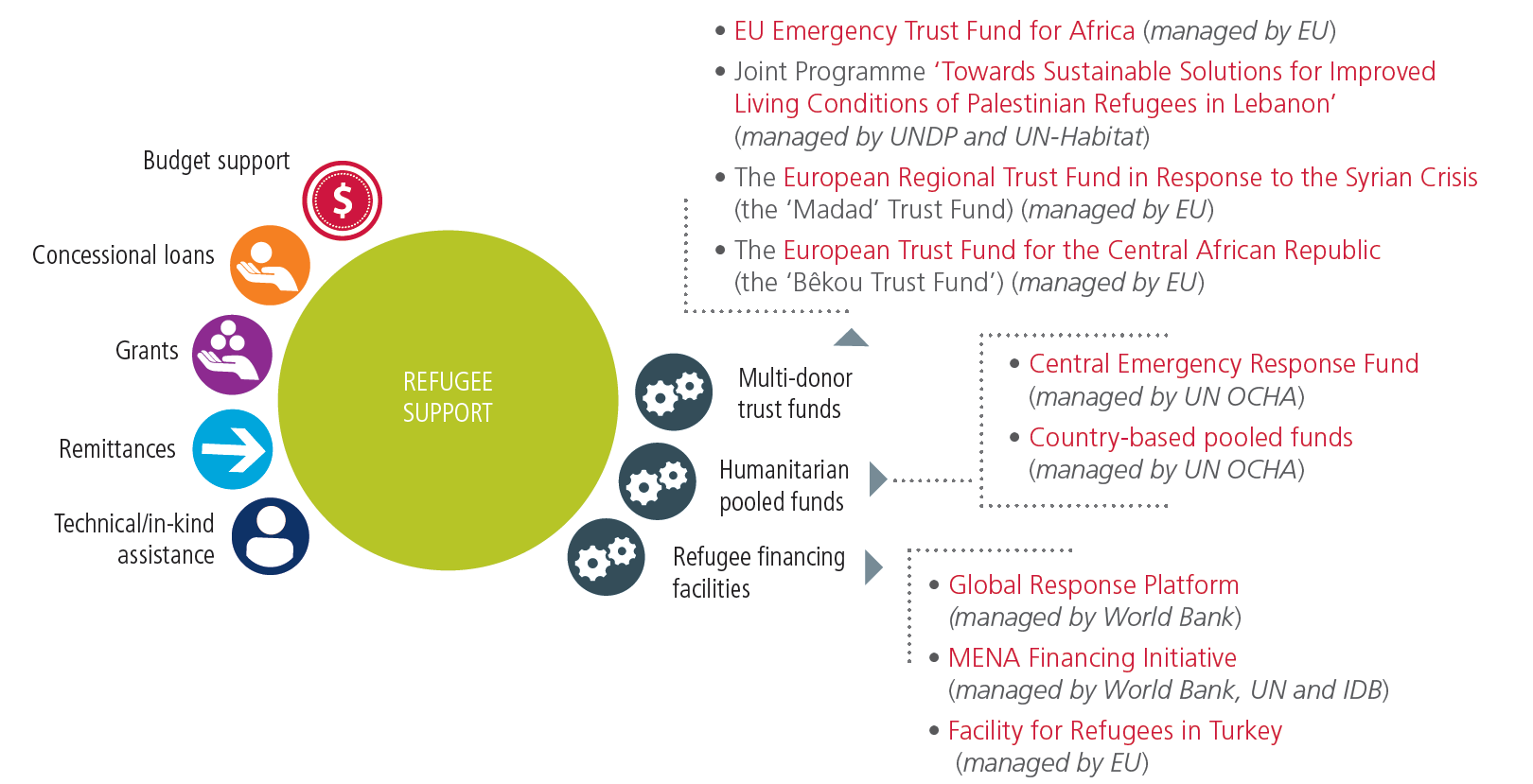 Forced displacement, poverty and financing fig. 7