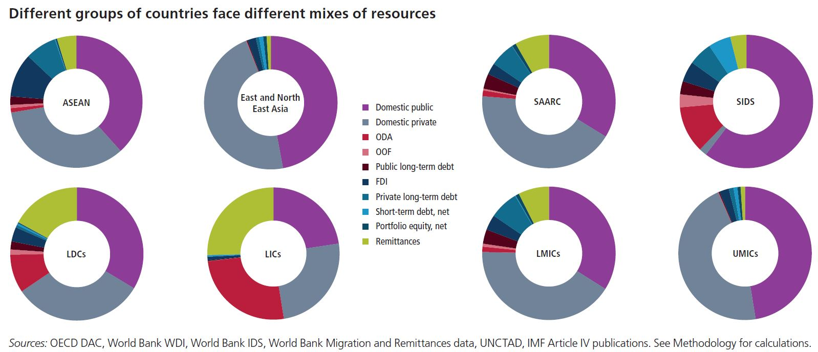 different-groups-of-countries-face-different-mixes-of-resources