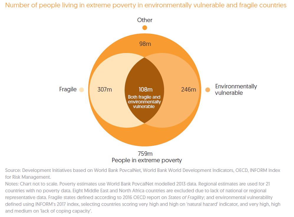 Poverty and crisis links