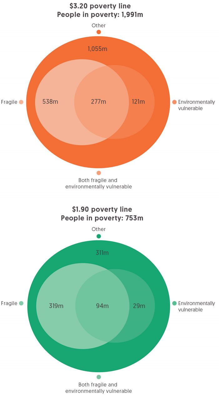 Figure 1.1 Number of people living in poverty or extreme poverty in fragile and/or environmentally vulnerable countries
