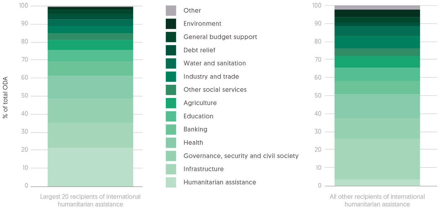Figure 2.7 Largest recipient ODA sectors in largest 20 humanitarian assistance recipients, 2012–2016