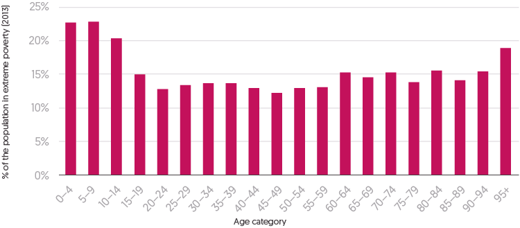 Figure 1.7 - Bar chart depicting the percentage of the (global) population living in extreme poverty by age groups from 0 to 4 years old to 95+ years