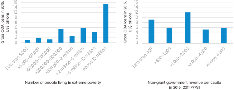 Figure 2.16 and Figure 2.17: 2 Bar charts, 1st showing Gross ODA loans in 2016 (US$ billions) by Number of people living in extreme poverty, 2nd showing Gross ODA loans in 2016 (US$ billions) by Non-grant government revenue per capita in 2016 (2011 PPP$).