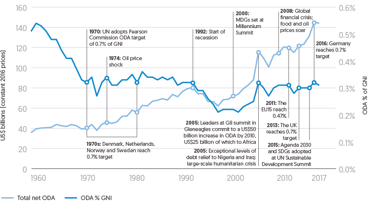 Figure 2.1: Annotated Graph depicting total net ODA funding contributions made (in US$ billions) and as a percentage of donor nation's GNI over time from 1960 to 2017.
