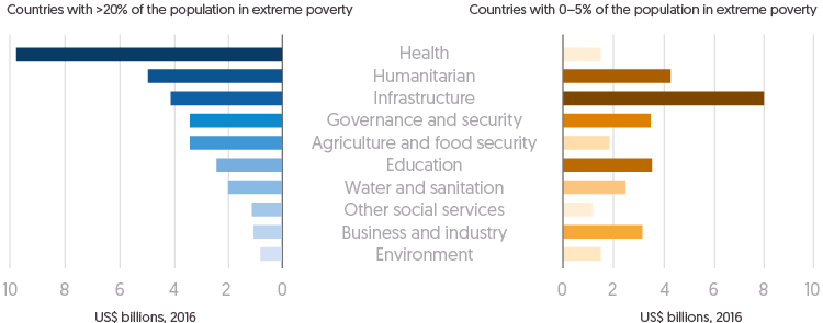 Figure 2.23: Twin bar chart showing amounts (US$ billions) of ODA across public sectors for countries with >20& of the population in extreme poverty and countries with less than 5% of the population in extreme poverty.