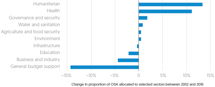 Figure 2.25: Bar chart depicting change in proportion of ODA allocated to selected sectors between 2002 and 2016 to specific public sectors and aid sectors.