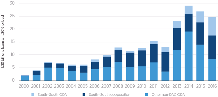 Figure 2.26: Bar chart showing development cooperation (US$ billions) from other government providers (constant 2016 prices) for OECD, DAC and non-DAC world regions, by year from 2000 to 2016.