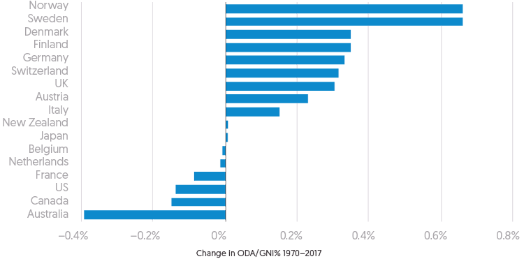Figure 2.2: Bar Chart depicting changes in level of ODA funding contributions by country as a percentage of GNI, since 1970.