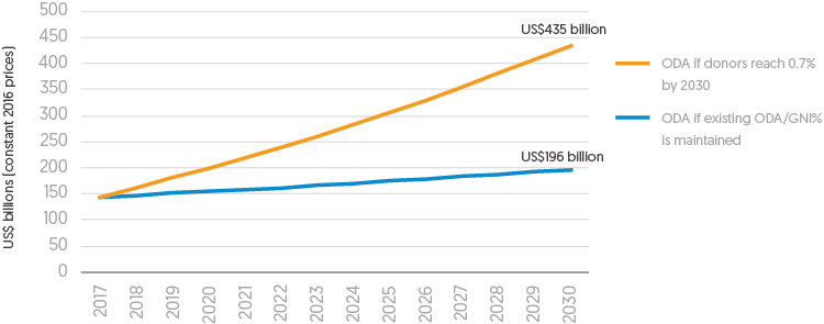 Figure 2.3: Graph depicting recorded amount (in US$ billions) of ODA funding dispersed globally and projected amount if all donors achieved 0.7% GNI contribution by 1930.