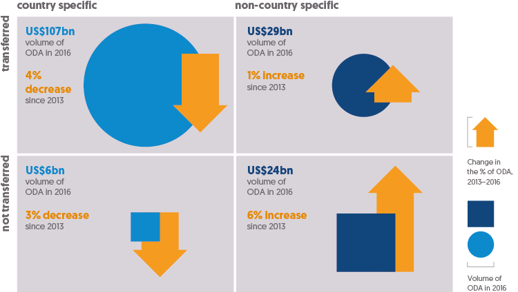 Figure 2.5: Infographic depicting amount of ODA funding spent within donor countries versus specific developing countries.
