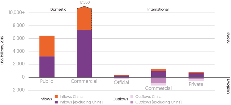 Figure 3.1: Bar chart depicting values (US$ billions) for domestic resources in developing countries and international finance inflows and outflows by sector. Figures for year 2016.