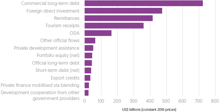 Figure 3.2: Horizontal bar chart depicting amount of international financing to developing countries (US$ billions) by various sources (i.e: Commercial long-term debt and FDI). Data is for year 2016.