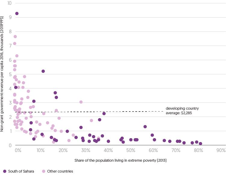 Figure 3.4: Graph depicting domestic public resources