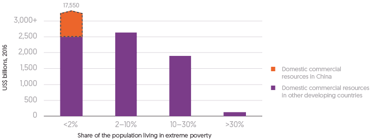 Figure 3.8: Bar chart depicting Domestic commercial resource (US$ billions) across percentage Share of the population living in extreme poverty.