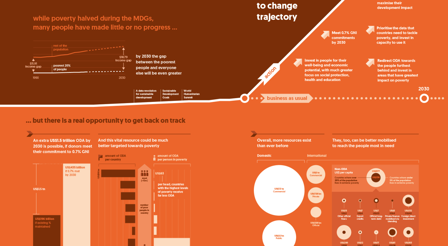 Investments to End Poverty 2018 Report: Executive Summary Infographic