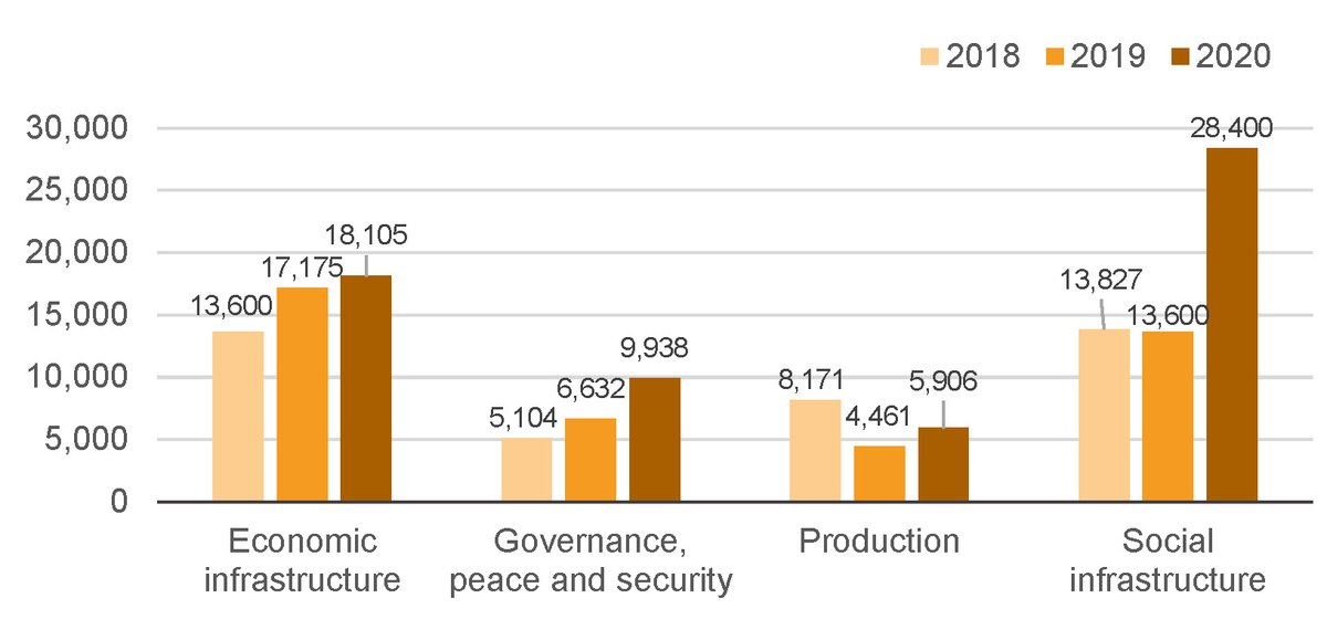 Figure 12: Aid commitments from IFIs have increased across a range of sectors, with a particular focus on social sectors