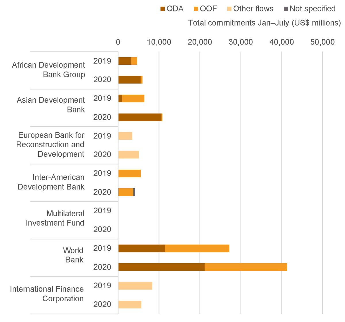 Figure 4: The World Bank, and Asian Development Bank, are driving substantial increases in IFI aid commitments