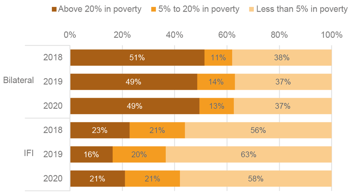 Figure 8: The proportion of aid commitments to countries with the highest rates of extreme poverty have not grown, except for a small increase from 16% to 21% from IFIs