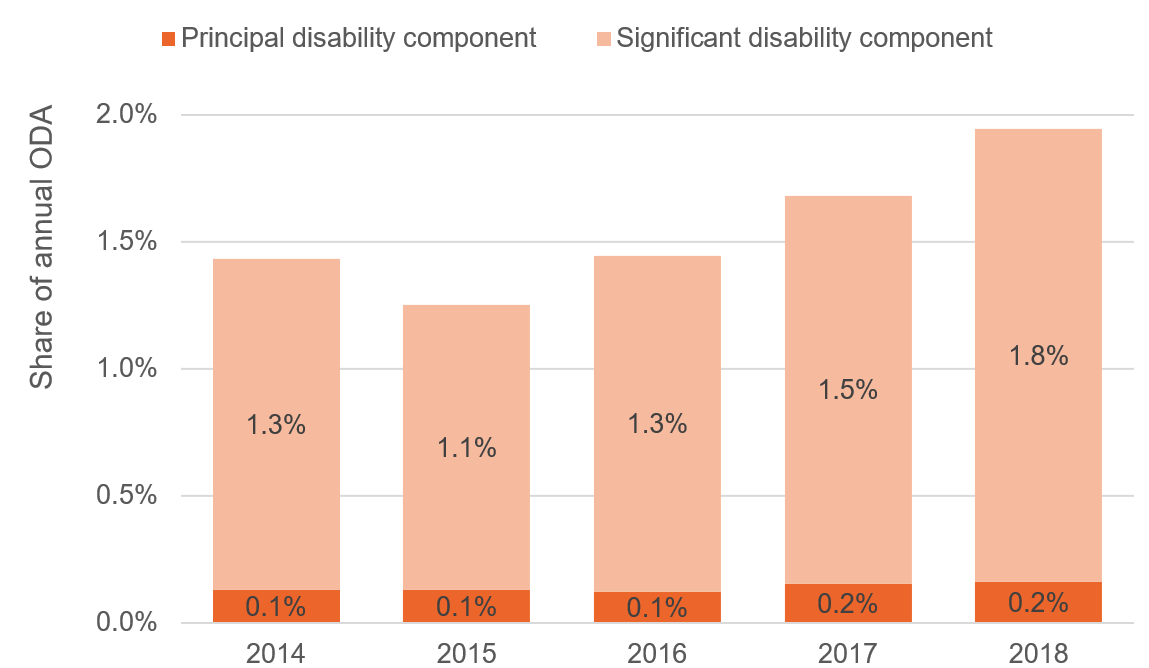 Figure 1: Aid projects targeting persons with disabilities made up less than 2% of all international aid between 2014 and 2018