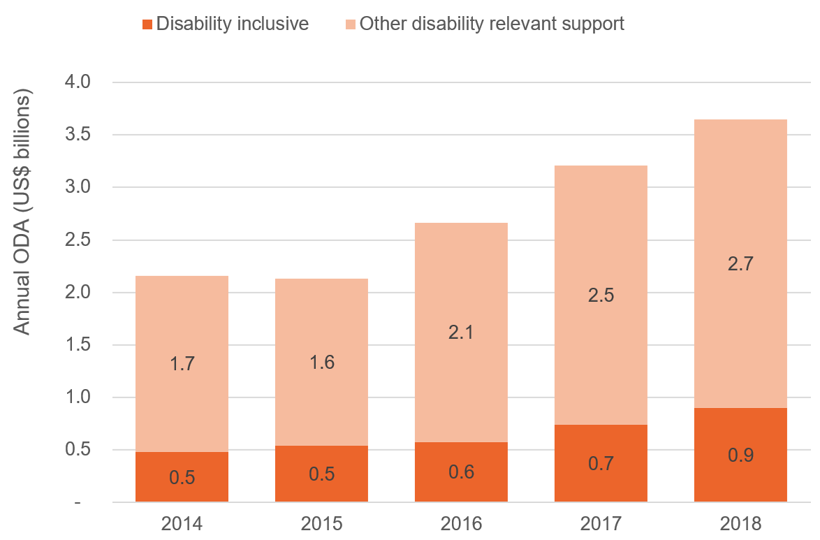 Figure 2: Aid to disability-inclusive projects was just under US$1 billion in 2018