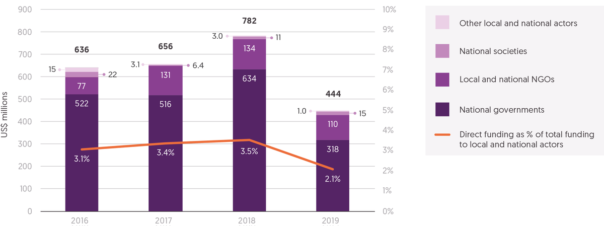 Figure 3.2: Direct funding to local and national actors decreased significantly in 2019 in volume and as a proportion of total funding