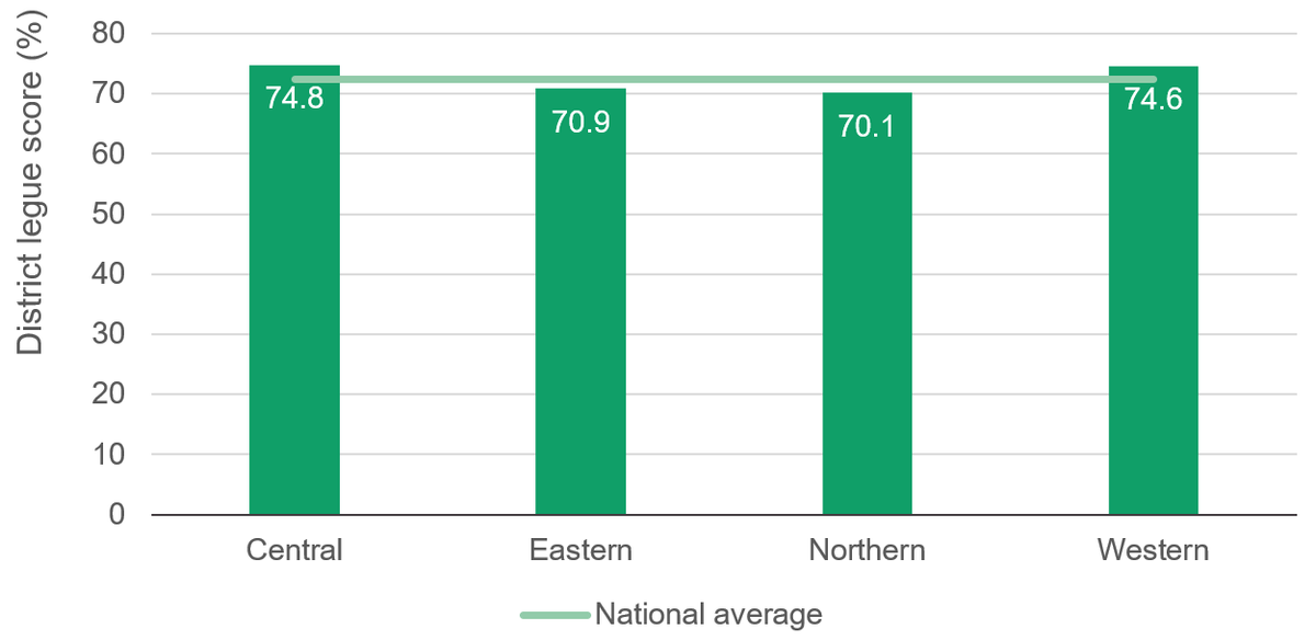 Figure 7: On average, districts in eastern and northern Uganda score lower against health indicators than the national average, and lower than western and central regions