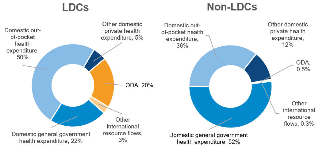 Figure 1: Domestic and international health resource flows in LDCs and non-LDCs, 2017/2018