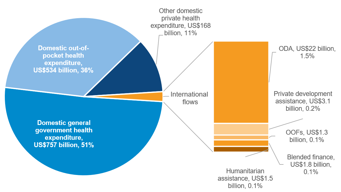 Figure 1: Domestic and international resource flows to health, 2017/2018