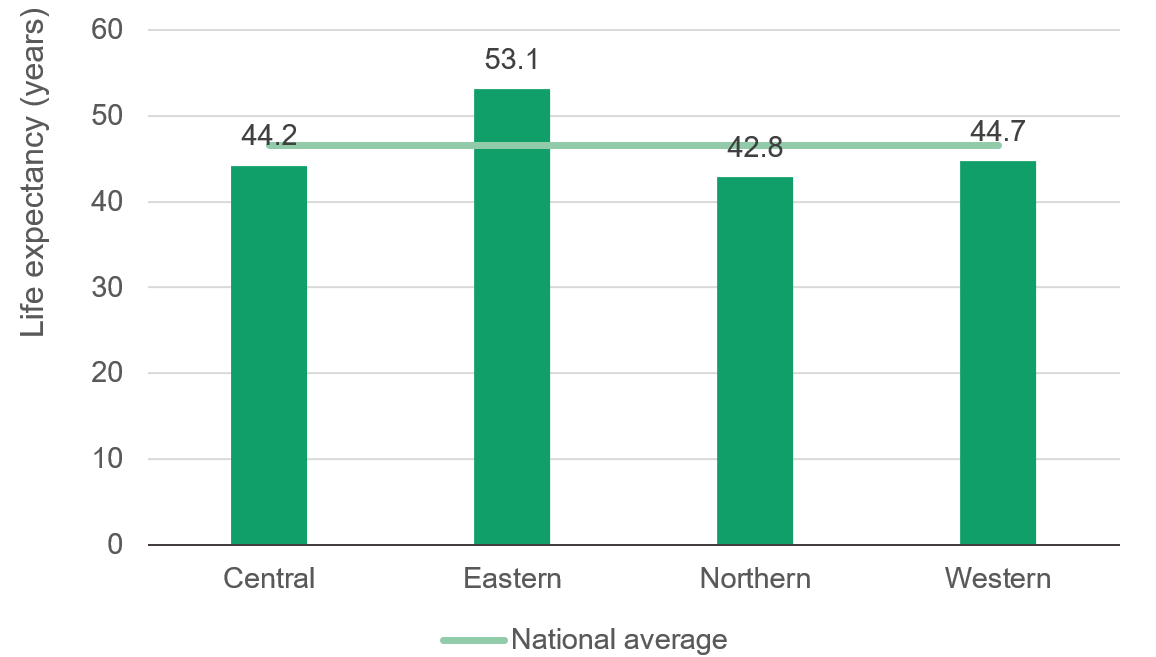 Figure 9: Eastern Uganda has higher average life expectancy (years) than the better-off western and central regions