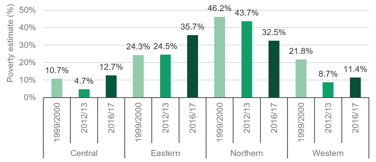 Figure 4: Eastern region is now the poorest region, as poverty increases in all regions apart from northern Uganda (1992/93–2016/17)