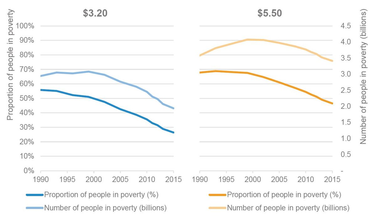 Figure 2: Over one-fifth of the global population remains below the $3.20 poverty line and almost half are below the $5.50 poverty line