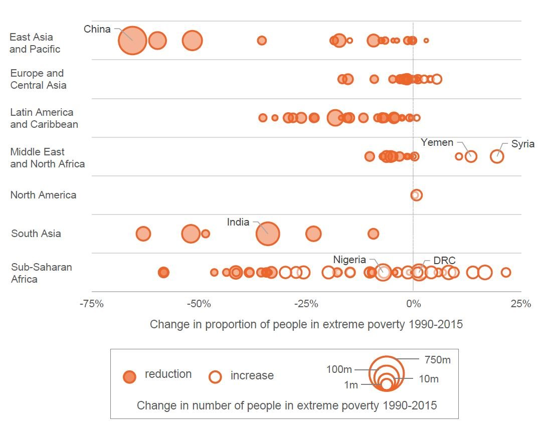 Figure 4: The proportion of extremely poor people decreased in 113 countries since 1990, however the number of people in extreme poverty has increased in 73 countries