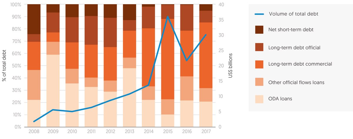 Figure 3.3: Total lending to protracted crisis response countries is growing rapidly