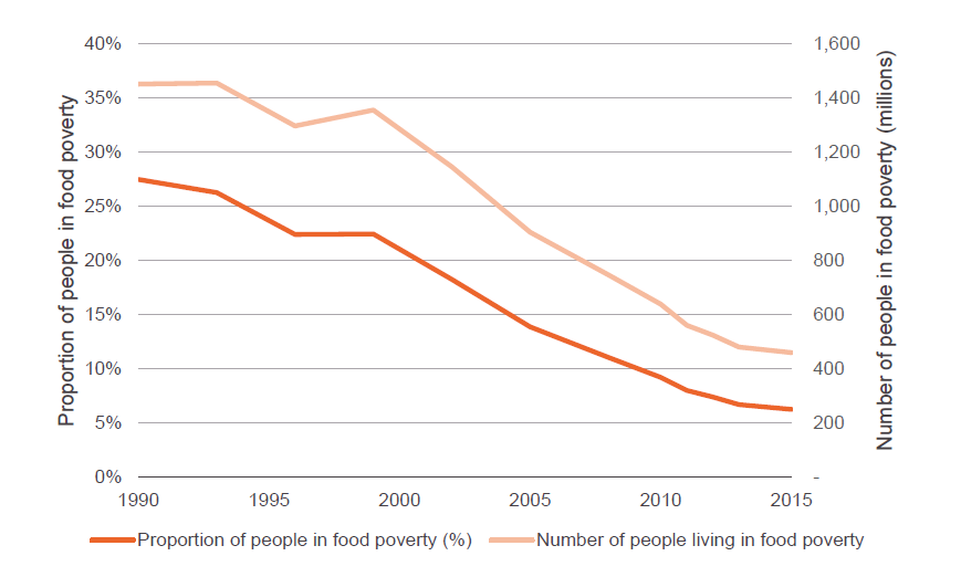 Figure 1: The number of people living in food poverty has dropped by two thirds since 1999, but over 460 million people still live below the food poverty threshold