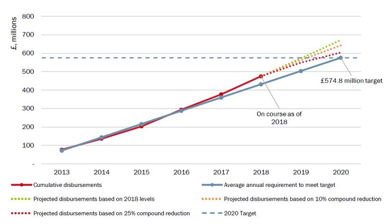 Figure-2_DFID-N4G-commitments-and-cumulative-nutrition-specific-ODA-disbursements_2013-to-2020.JPG