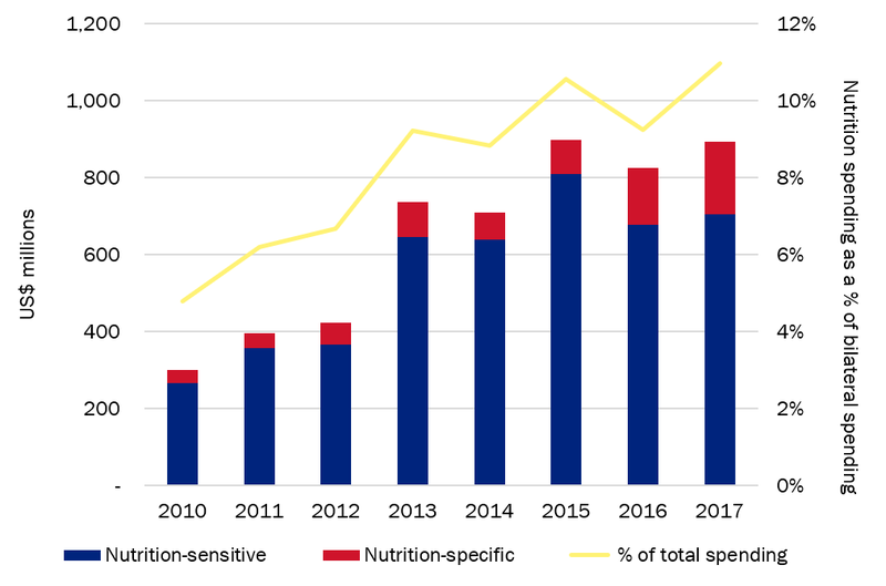 Figure-3.-DFID's-aid-spending-for-nutrition-2010–2017.png