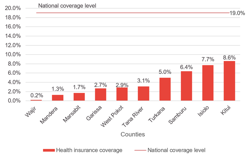 Health-insurance-coverage-in-poorest-10-ASAL-counties.png