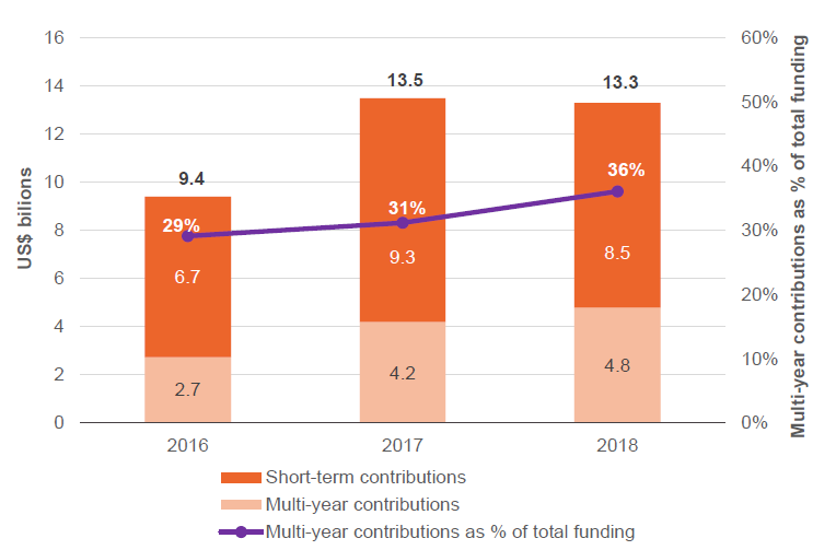 Figure 1: Reported donor contributions of multi-year humanitarian funding grow to more than a third of all funding