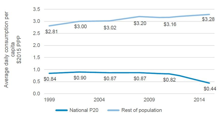 Figure 1: The growing gap in consumption between the P20 and the rest of the population