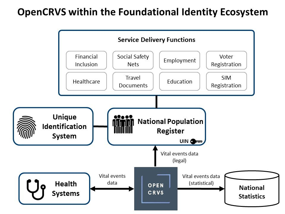 Figure 10: OpenCRVS as part of CRVS and service delivery systems
