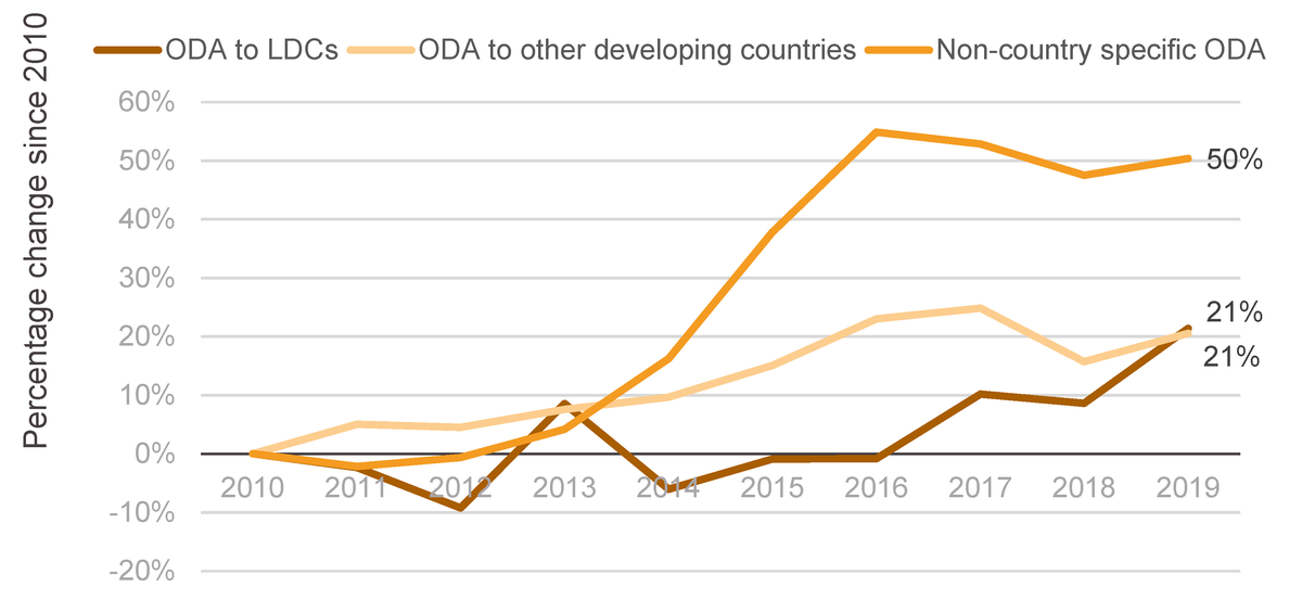 Figure 11: Change in ODA to LDCs, non-LDCs and non-country-allocable ODA, 2010–2019