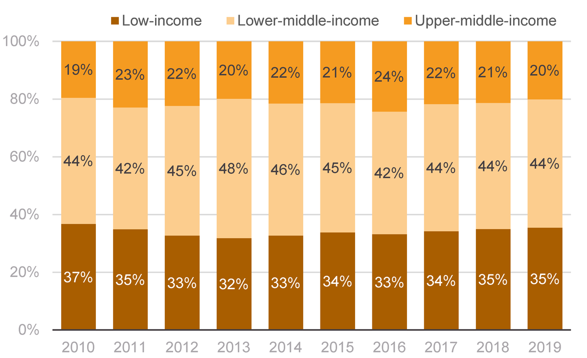 Figure 13: Percentage of ODA by country income group, 2010–2019