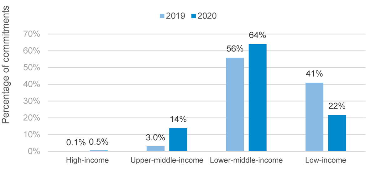 Figure 15: IFI ODA by country income group, 2019–2020